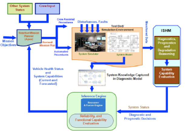 Automated Fault Diagnostics Prognostics And Recovery In
