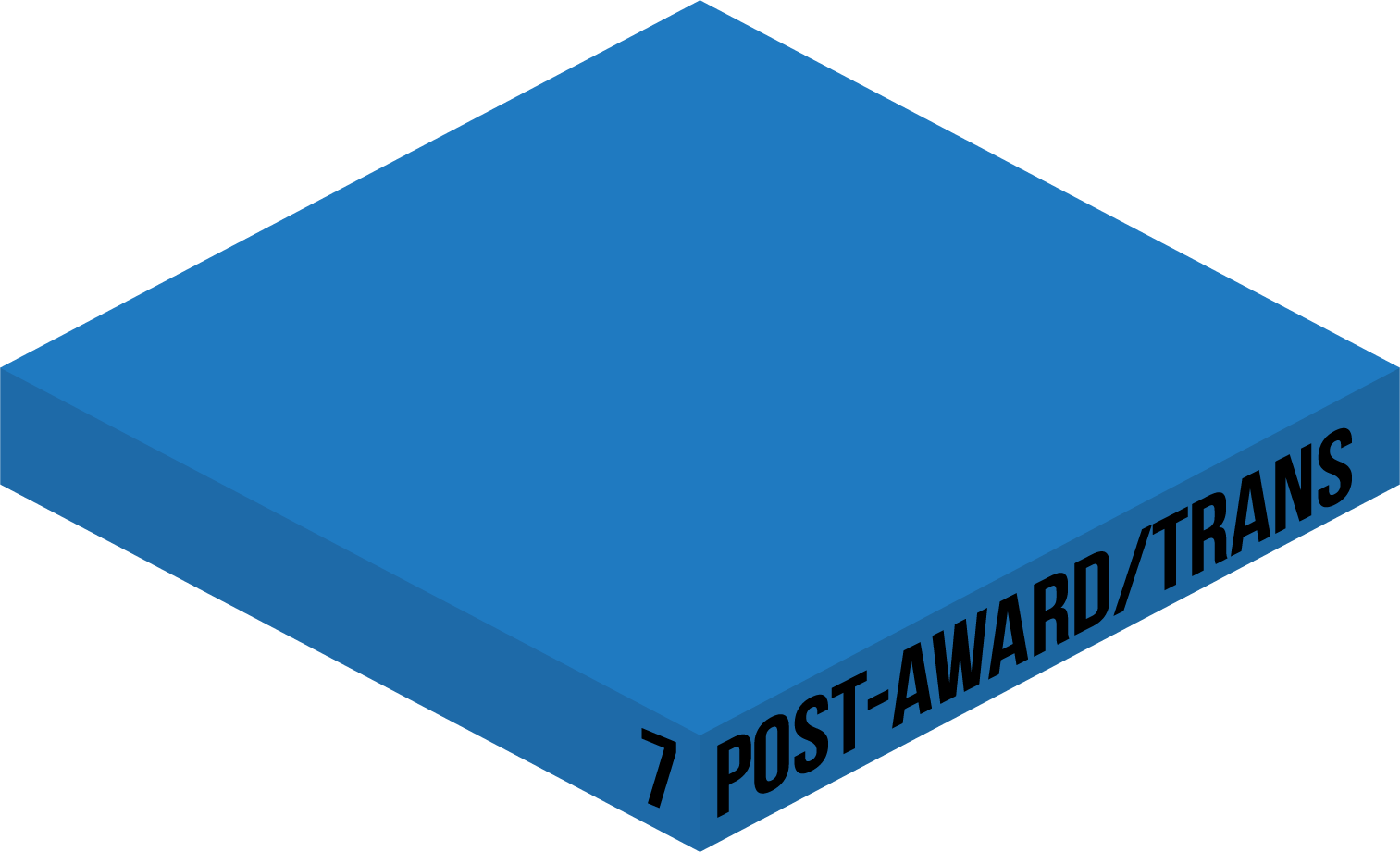 POST-AWARD/TRANSITION
